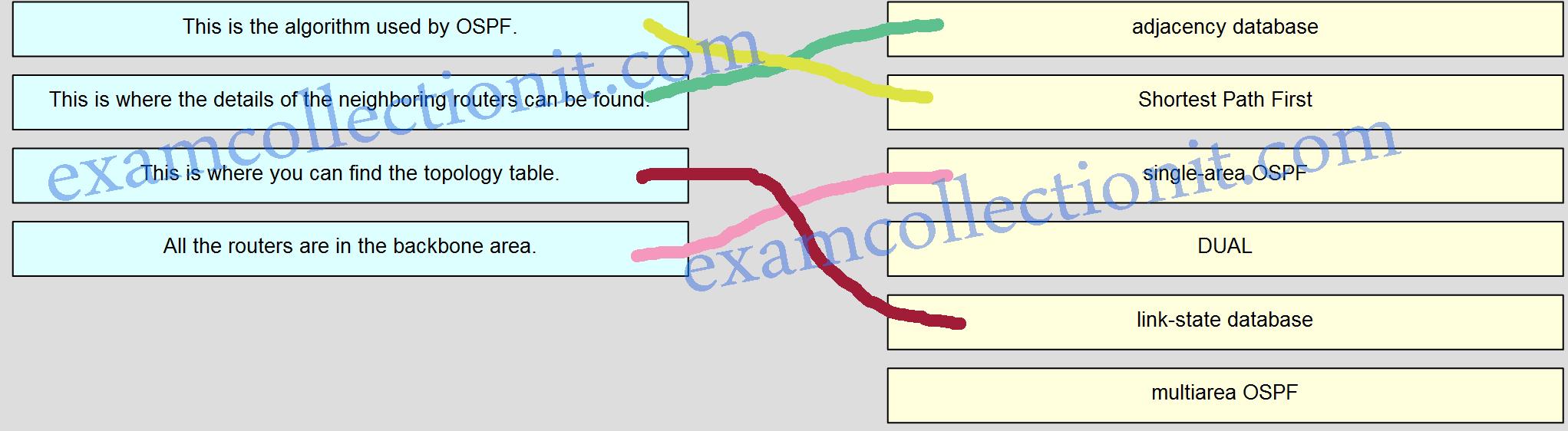 CCNA3 v6.0 Pretest Exam 04