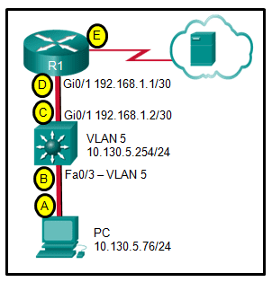 CCNA2 v6.0 Chapter 2 Exam 001