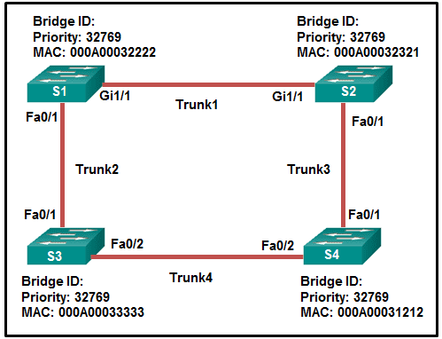 CCNA3 v6.0 Chapter 3 Exam 01