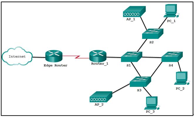 CCNA2 v6.0 Chapter 1 Exam 002