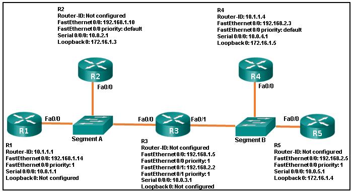 CCNA3 v6.0 Final Exam A 005