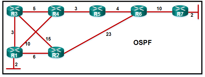 CCNA3 v6.0 Final Exam C 004