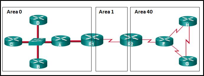 CCNA3 v6.0 Final Exam A 012