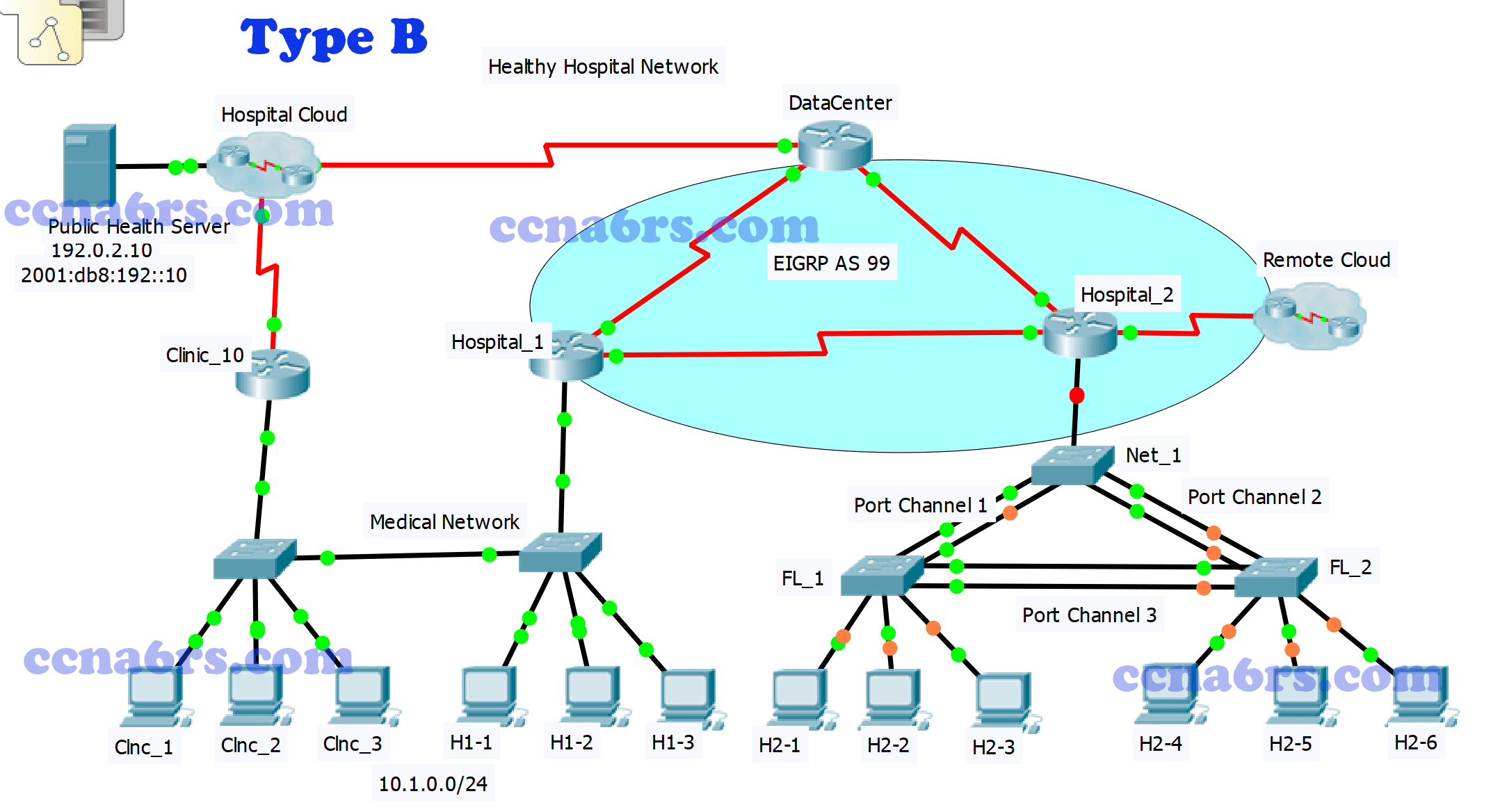 ScaN Practice Skills Exam EIGRP - PT Type B