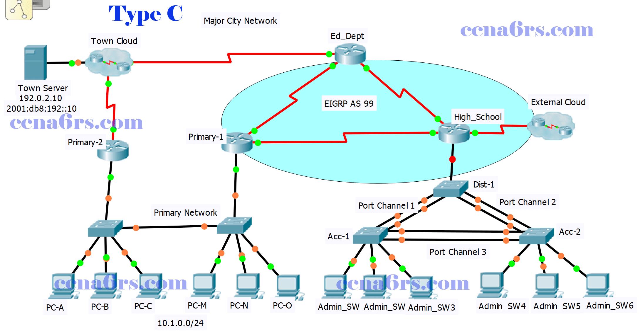 ScaN Practice Skills Exam EIGRP - PT Type C