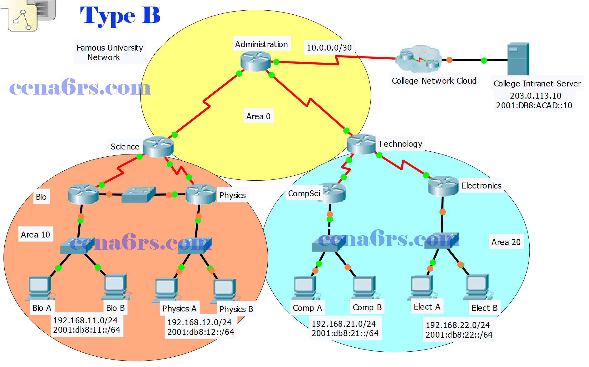 ScaN Practice Skills Exam OSPF - PT Type B