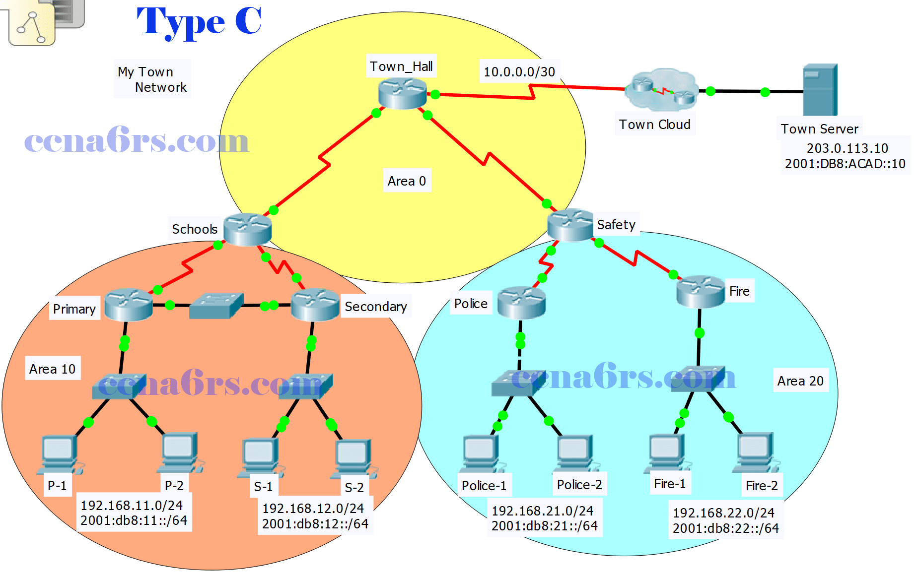 ScaN Practice Skills Exam OSPF - PT Type C