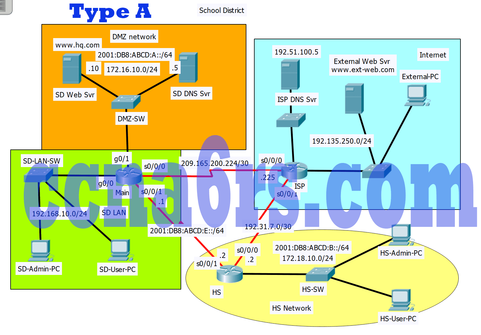 Chapter 5 Packet Tracer Skills Assessment - PT Type A