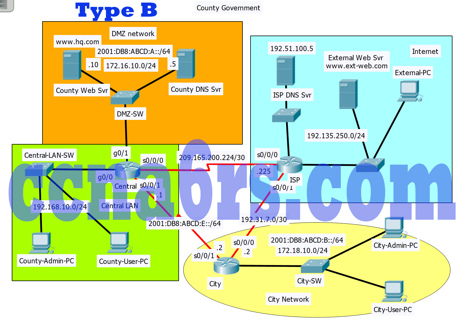 Chapter 5 Packet Tracer Skills Assessment - PT Type B