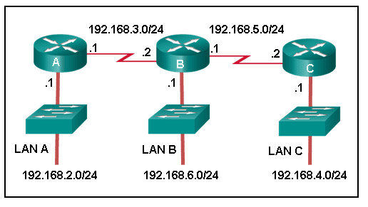 CCNA2 v6.0 Chapter 2 Exam 005