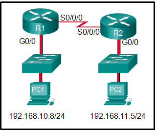 CCNA2 v6.0 Chapter 1 Exam 001